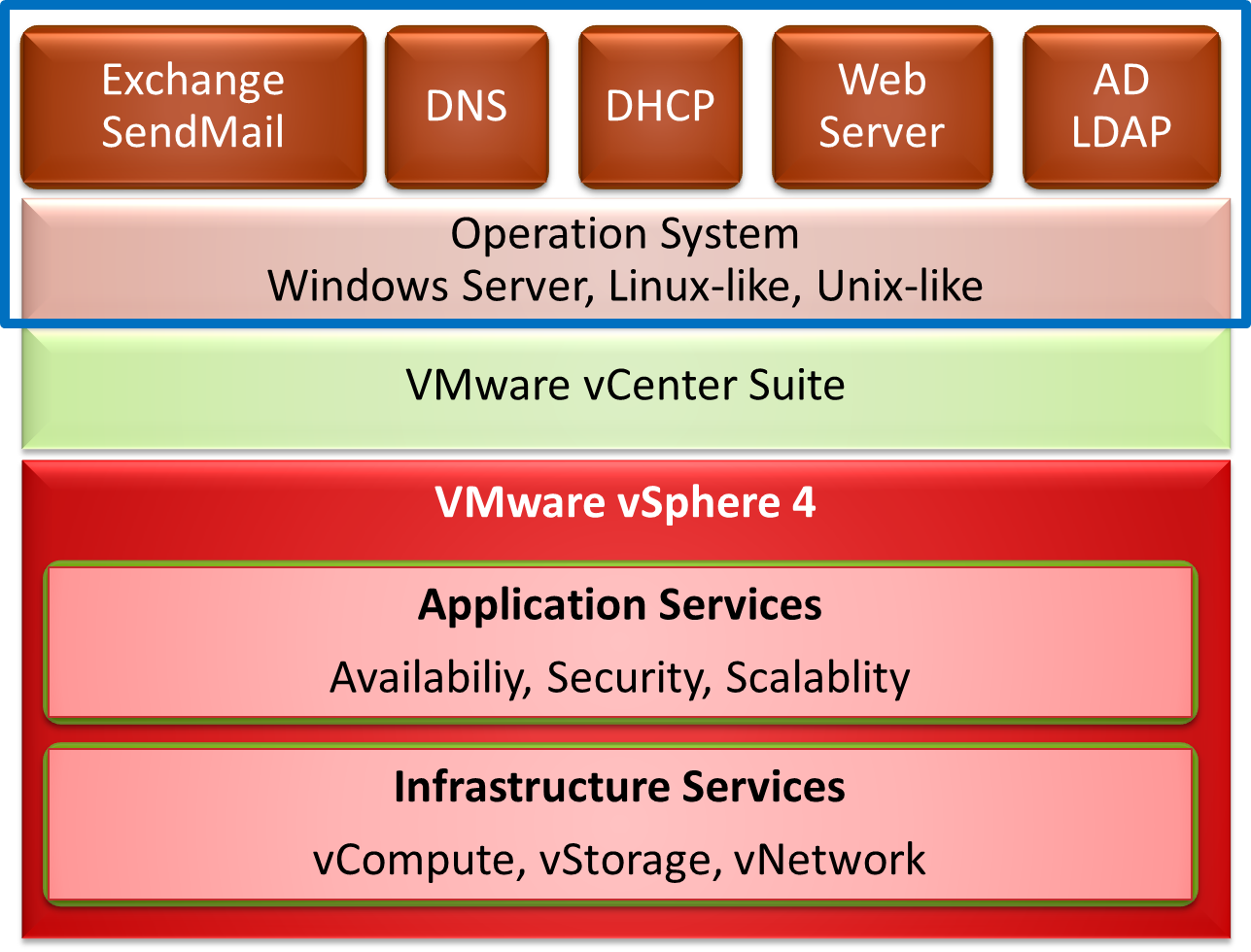 virtualization structure